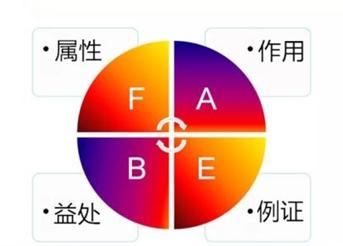 北疆销售人员入门—FABE法则